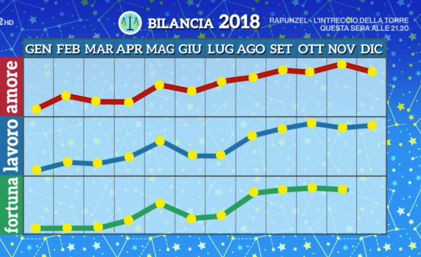 Bilancia 2018