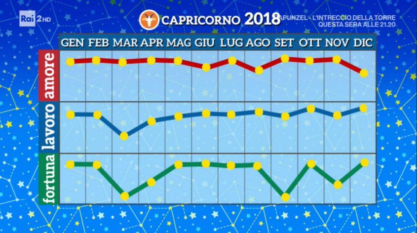 Oroscopo capricorno 2018