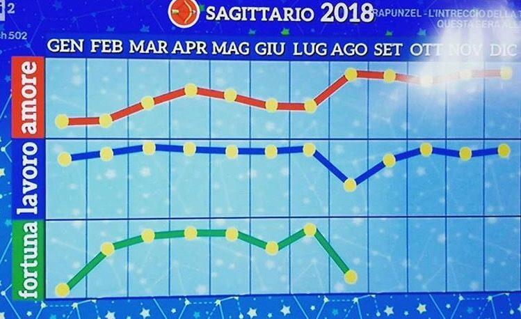 Oroscopo saggittario 2018