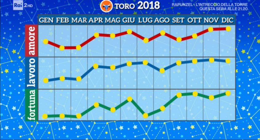 Oroscopo Toro 2018