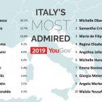 Classifica persone più amate in Italia c'è Maria De Filippi