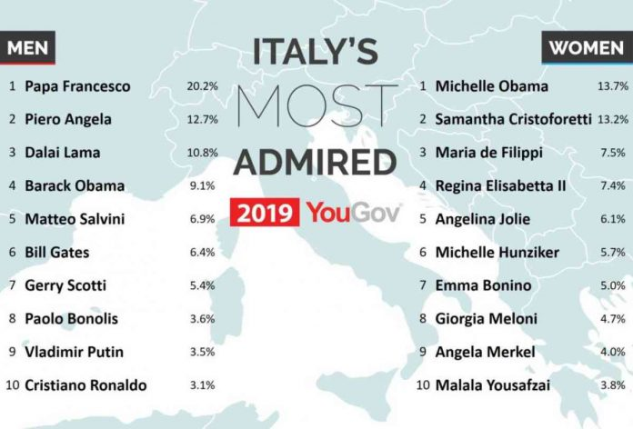 Classifica persone più amate in Italia c'è Maria De Filippi