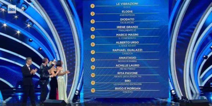 Sanremo 2020 classifica prima serata