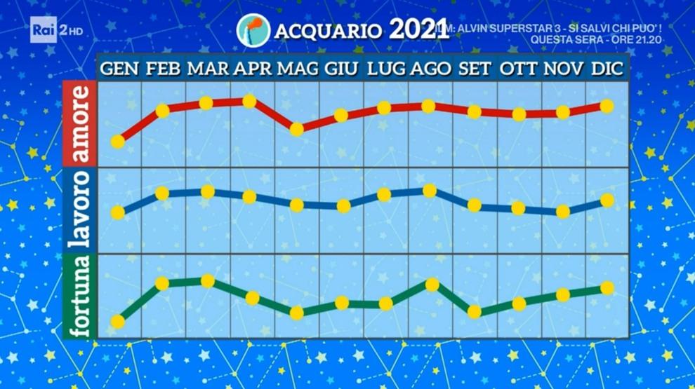 Grafico Acquario 2021 Paolo Fox