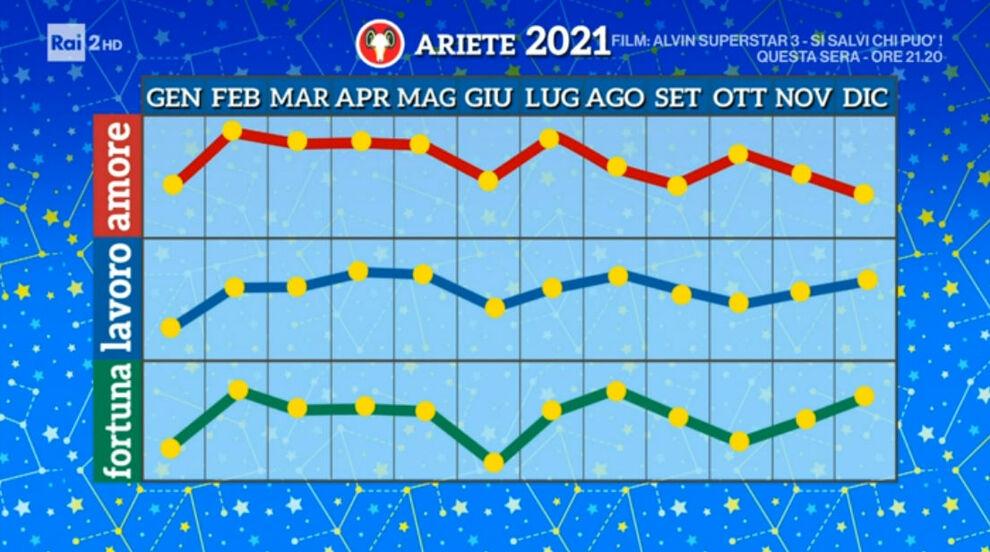 Grafico Ariete 2021 Paolo Fox