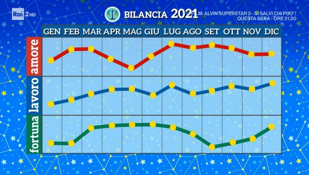 Grafico Bilancia 2021 Paolo Fox