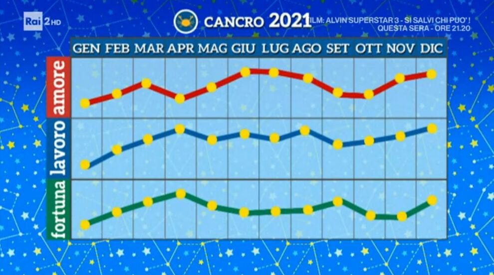 Grafico Cancro 2021
