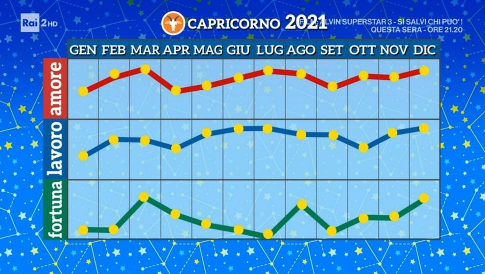 Grafico Capricorno 2021 Paolo Fox