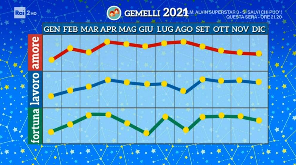 Grafico Gemelli 2021