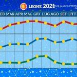 Grafico Leone 2021