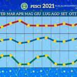 Grafico Pesci 2021 Paolo Fox