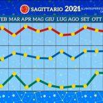 Grafico Sagittario 2021