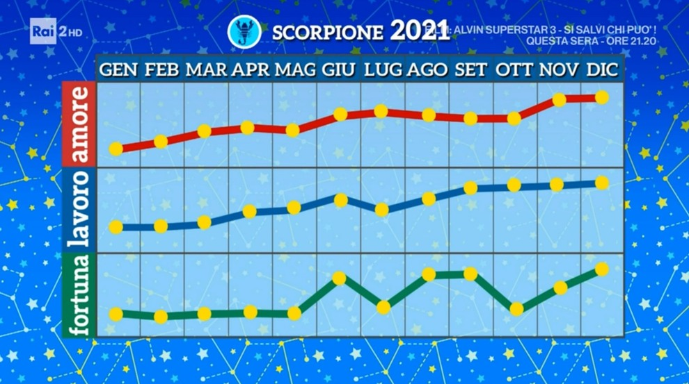 Grafico Scorpione 2021 Paolo Fox